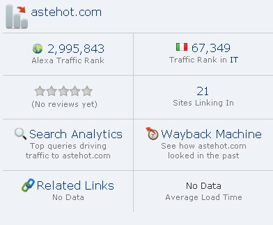 rank di astehot.com in Alexa